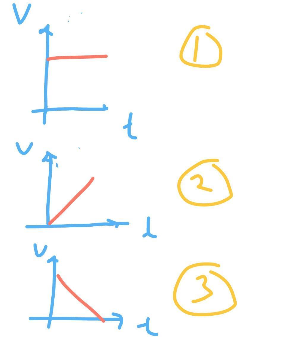 Gambarkan grafik kecepatan terhadap waktu - Brainly.co.id