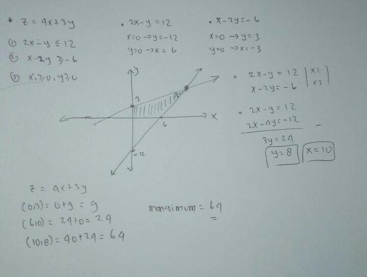 Berapakah nilai maksimum untuk fungsi objektif z=4x+3y ...