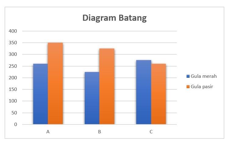 13+ Contoh Soal Diagram Batang Garis Dan Lingkaran ...