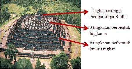 76+ Gambar Tingkatan Candi Borobudur HD