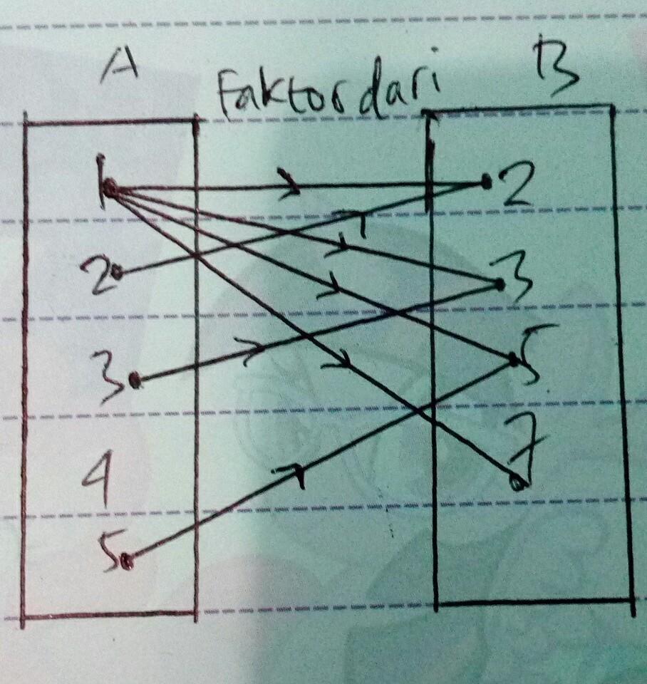 A 12345 b 2357gambarkan diagram panah relasi faktor unduh jpg ccuart Choice Image