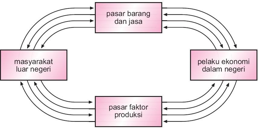 Gambar dan jelaskan circular flow diagram perekonomian 2 sektor 3 komentar ccuart Gallery