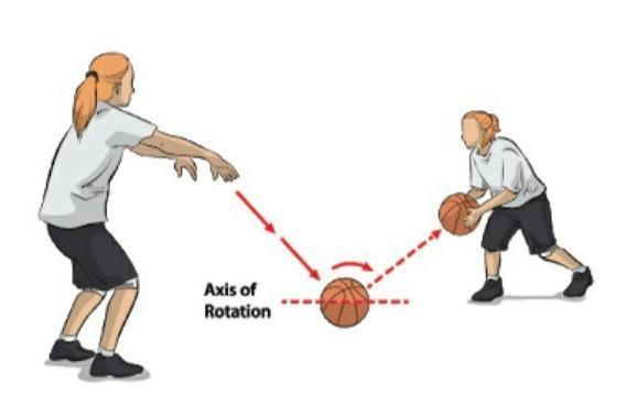 Peragaan Contoh Teknik Operan Bola Basket Diatas Ini Disebut A Chest Passb Baseball Passc Bounche Brainly Co Id