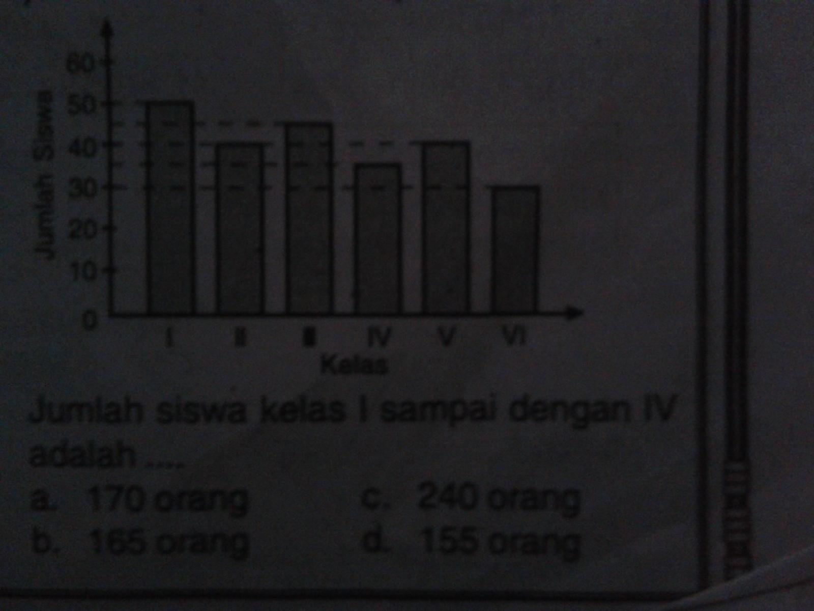 Diagram di bawah menunjukan jumlah siswa SD Tridaya