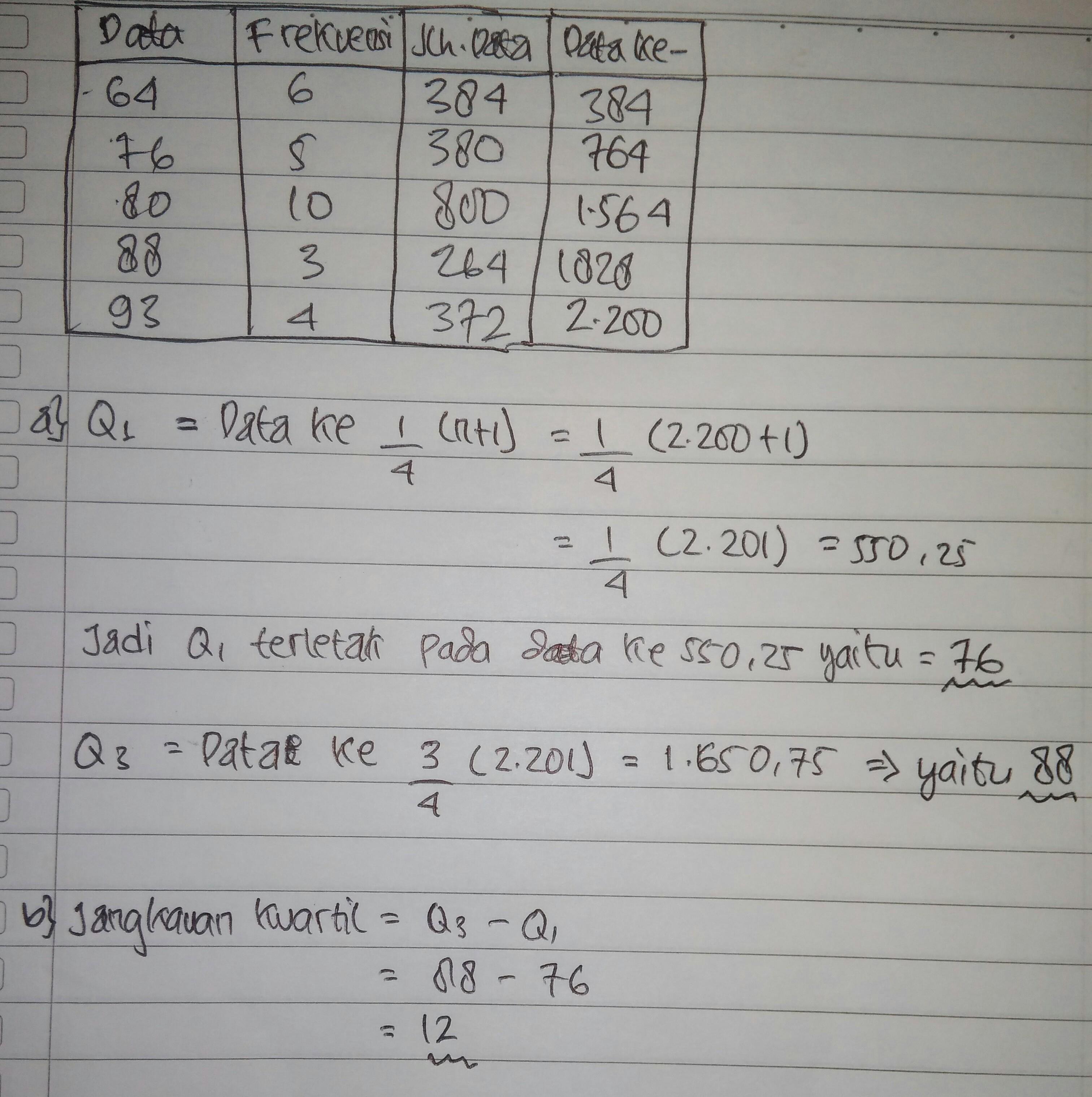 Berikut Ini Diagram Nilai Ulangan Matematika Siswa Kelas ...