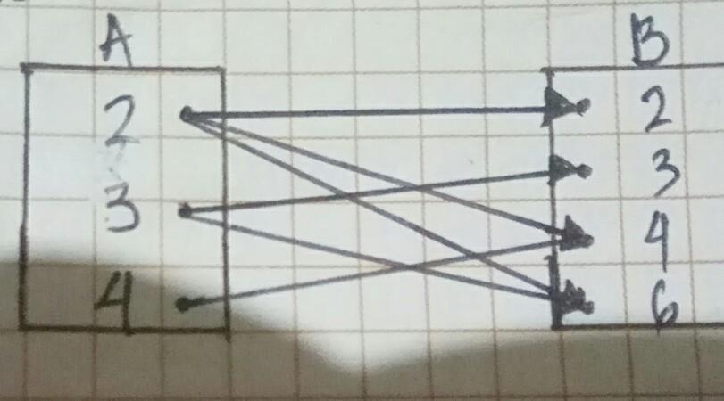 Relasi himpunan a ke b dari gambar diagram panah nerikut adalah a relasi himpunan a ke b dari gambar diagram panah nerikut adalah alipatan dari blebih besar dari ckurang dari dfaktor dari tolong bantu ya kak ccuart Images