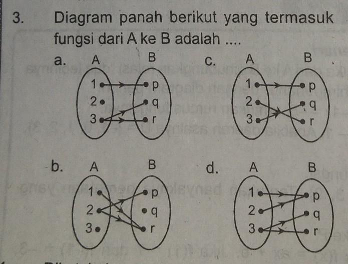 3. diagram panah berikut yg termasuk fungsi dari A ke B ...