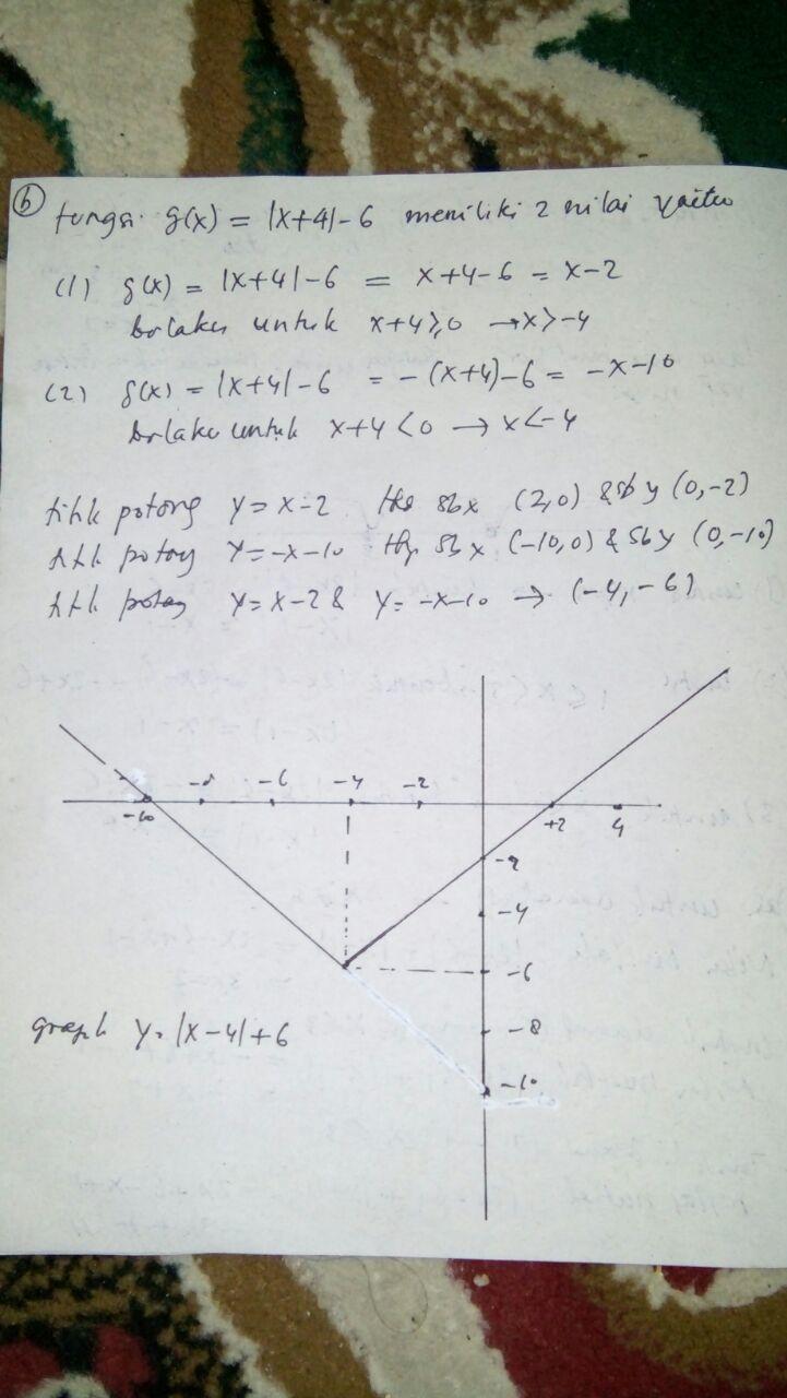 cara menggambar grafik fungsi nilai mutlak dari f (x ...