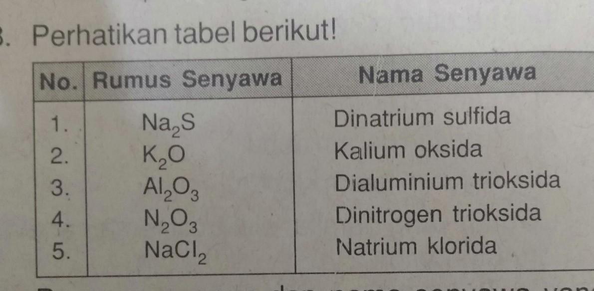Pasangan Rumus Dan Nama Senyawa Yang Benar Ditunjukkan Oleh Nomor A 1 Dan 2b 2 Dan 3c 2 Dan Brainly Co Id