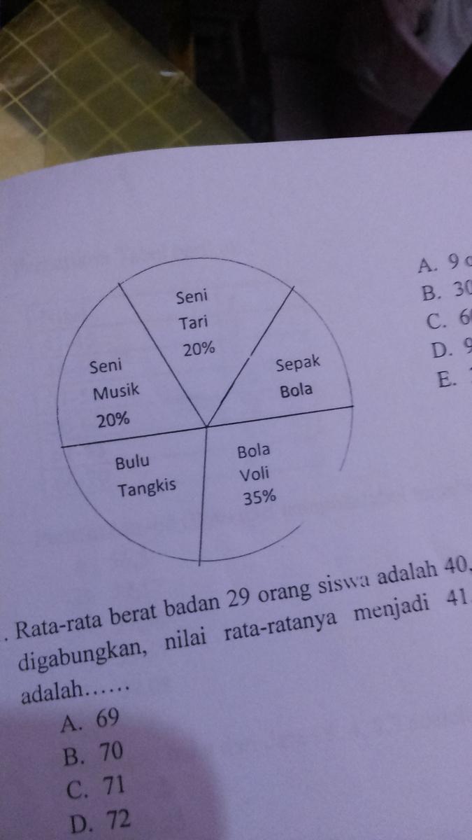 Diagram lingkaran berikut menunjukkan data siswa di suatu smk jika diagram lingkaran berikut menunjukkan data siswa di suatu smk jika bnyk siswa yg mengikuti ekstrakurikuler bulu tangkis 45org maka yg akan mengikuti seni ccuart Image collections