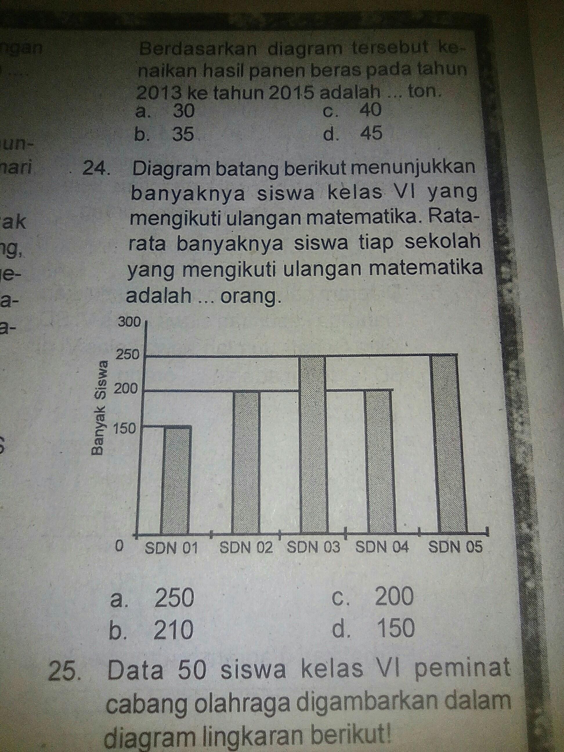 Diagram batang berikut menunjukkan banyaknya siswa kelas vl yang mengikuti ulangan matematika
