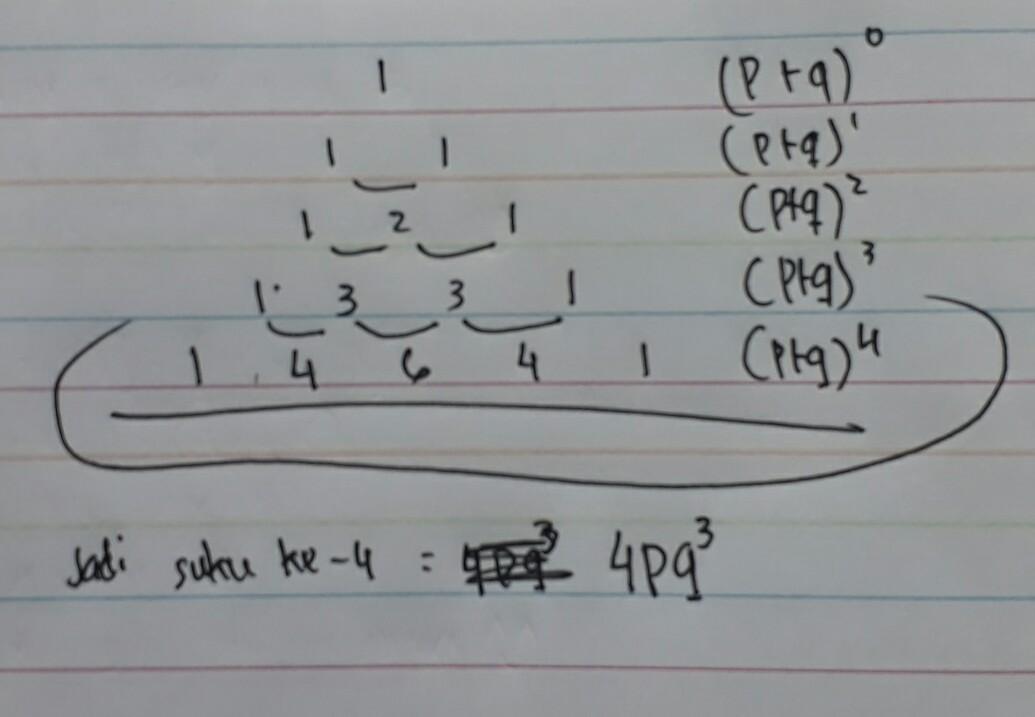Pada penjabaran bentuk aljabar (p+q)pangkat 4 menggunakkan ...