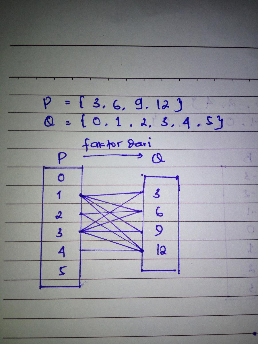 Relasi diagram panahfaktor dari p36912 q012345 unduh jpg ccuart Gallery