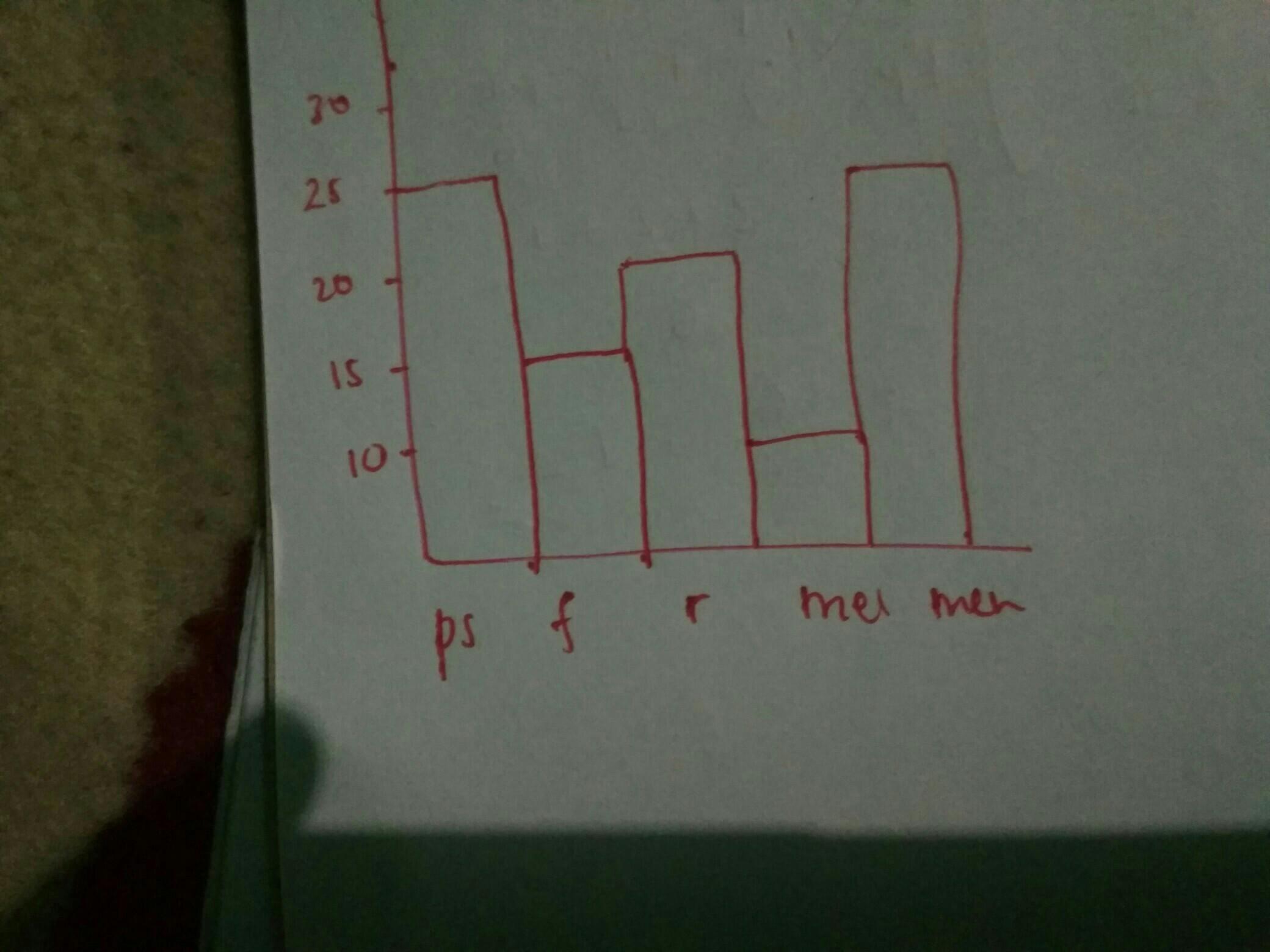 Diagram Batang Yang Sesuai Dengan Data Tersebut Adalah ...