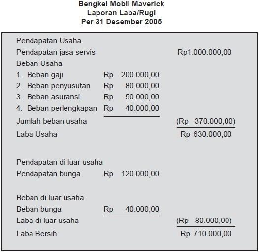 Pendapatan Jasa Masuk Ke Dalam Laporan Laba Rugi Perusahaan Dagang Tidak Brainly Co Id