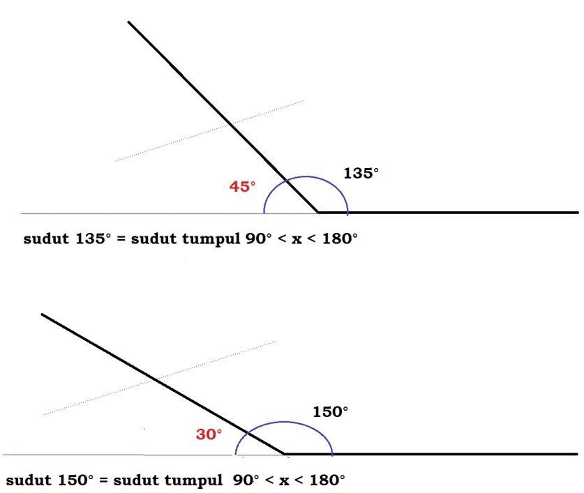 Lukislah Sudut Yang Ukurannya Sebagai Berikut A 45 B 75 C 80 D