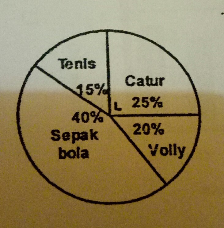 Diagram lingkaran tersebut menunjukkan data 40 siswa kelas 6 diagram lingkaran tersebut menunjukkan data 40 siswa kelas 6 peminat cabang olahraga dari data tersebut banyak siswa peminat olahraga tenis adalah ccuart Image collections