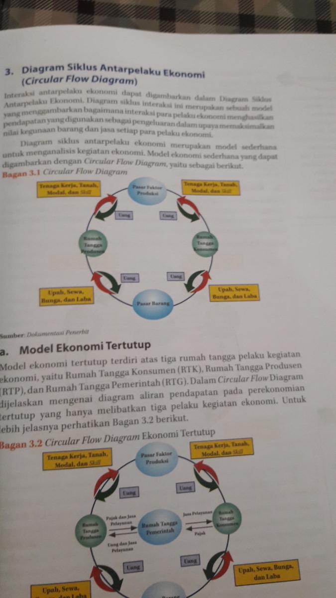 Ciri cular flow diagram dalam perekonomian 2 sektor dan gambarnya unduh jpg ccuart Images