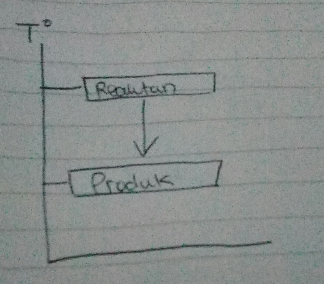 Contoh diagram reaksi eksoterm brainly unduh jpg ccuart Choice Image
