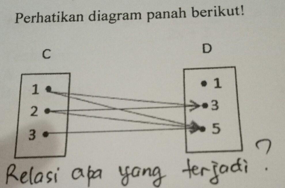Perhatikan diagram panah berikut relasi apa yang terjadi brainly perhatikan diagram panah berikut relasi apa yang terjadi ccuart Choice Image
