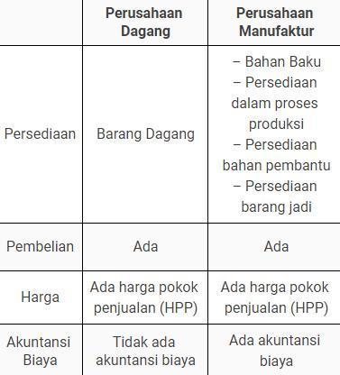Jelaskan Perbedaan Jenis Produk Antara Perusahaan Dagang Dengan Perusahan Manufaktur Brainly Co Id