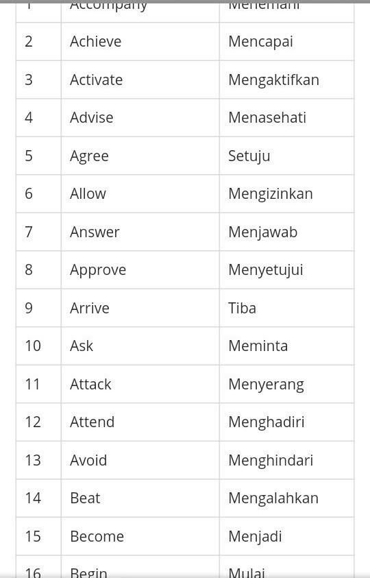 Contoh Kata Kerja Dalam Bahasa Inggris   Aneka Macam Contoh