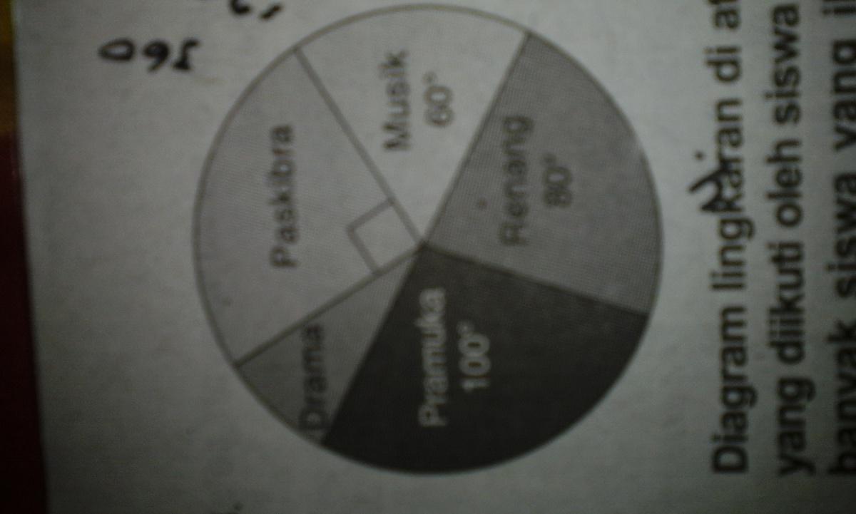 Diagram lingkaran di atas menyatakan kegiatan yang diikuti oleh diagram lingkaran di atas menyatakan kegiatan yang diikuti oleh siswa satu sekolah jika banyak siswa yang ikut kegiatan renag 48 anak banyak siswa yang ccuart Gallery