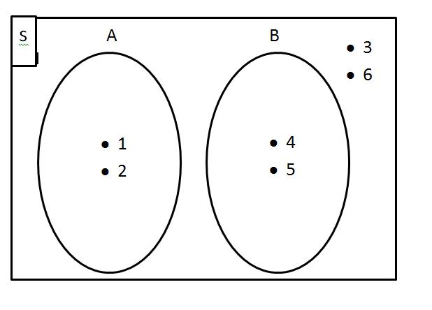 Buatlah diagram venn untuk himpunan berikut a s 123456 p unduh png ccuart Gallery