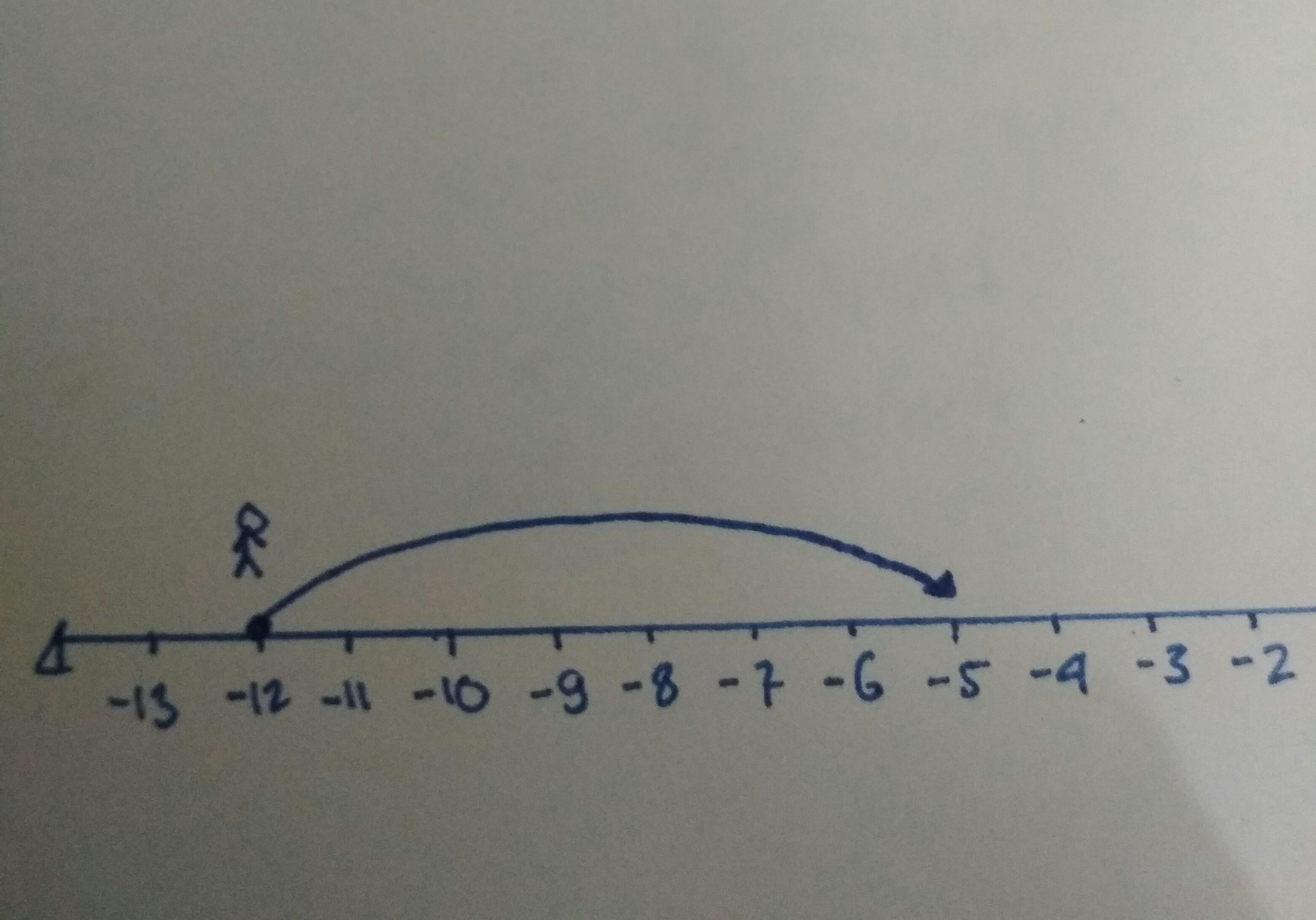 Gunakan garis bilangan dan diagram pensil pada 127 brainly unduh jpg ccuart Images