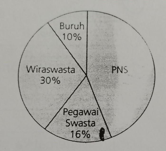Diagram lingkaran di atas menunjukkan data pekerjaan orang tua siswa diagram lingkaran di atas menunjukkan data pekerjaan orang tua siswa sd nusantarajika banyak orang tua siswa yang bekerja sebagai pegawai swasta ada 8 ccuart Gallery