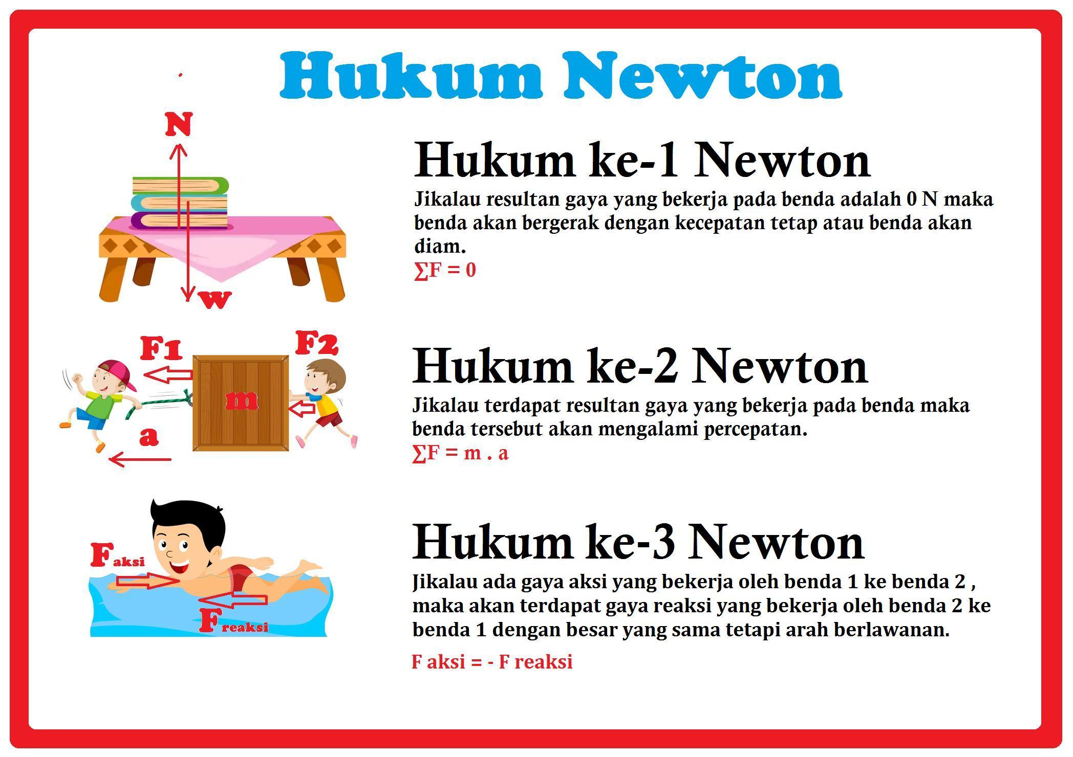 Hukum Newton Bunyi Rumus Amp Contoh Soal Hukum Newton 1 2
