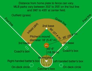 Bagaimana Gambar Lapangan Softball Brainly Co Id