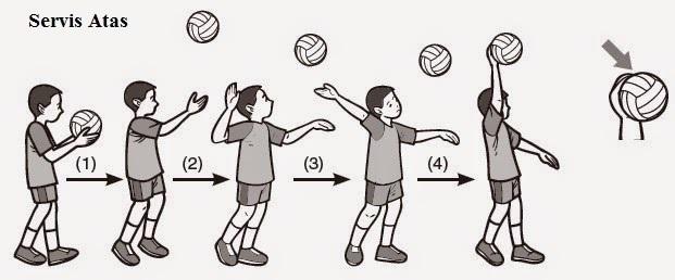 Bagaimana Cara Melakukan Servis Atas Dalam Permainan Bola Voli Brainly Co Id