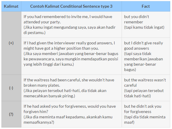 Contoh Conditional Sentence Fact Download Gambar Online