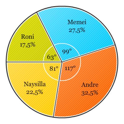Cara menghitung diagram lingkaran jumlah penduduk indonesia 50 ccuart Gallery