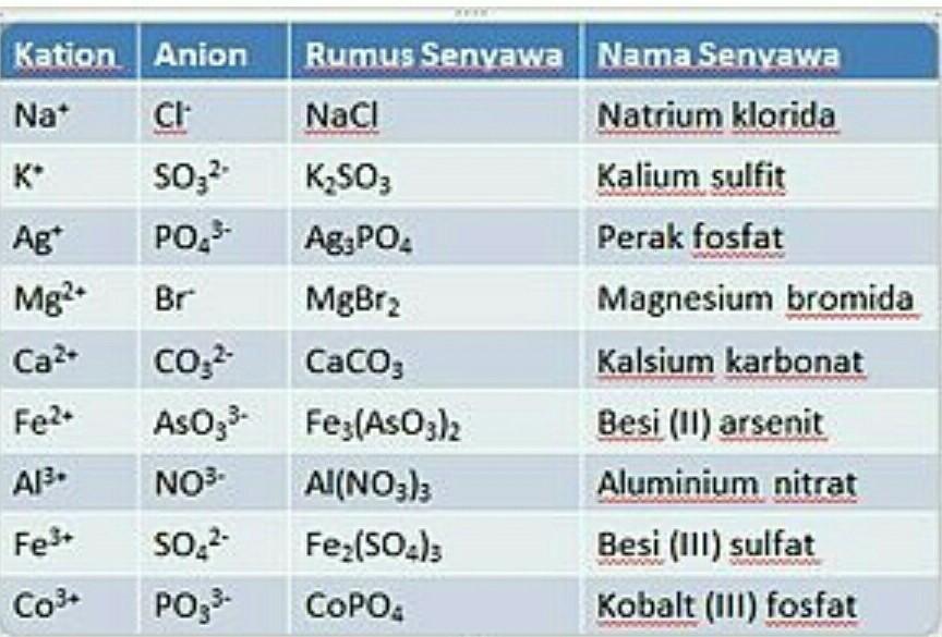 Tentukan Senyawa Yang Terbentuk Kemudian Berilah Nama Senyawa Tersebut 1 Ion Natrium Dengan Ion Brainly Co Id