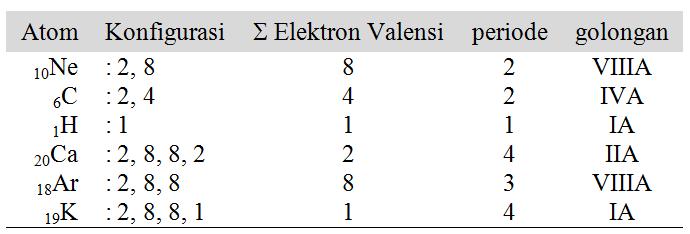 gambarkan konfigurasi elektron untuk atom netral 10ne, 6c ...