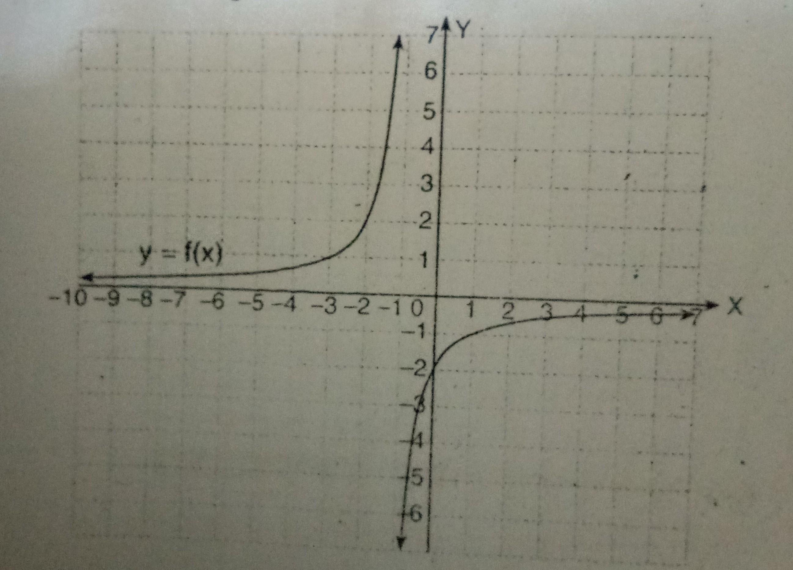 asimtot tegak grafik fungsi rasional y =f x adalah a x = 2b x 2019 04 17 18 05 04 Unduh