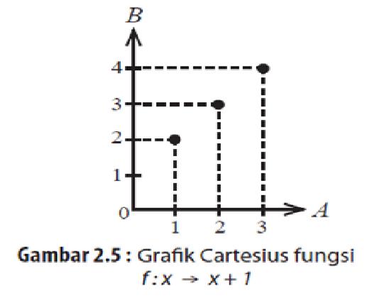 Bagaimana gambar diagram cartesius untuk invers dari fungsi unduh png ccuart Gallery