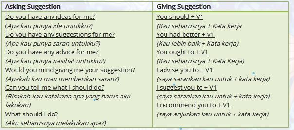 Maksud Social Function Giving Suggestion Dan Berikan Contoh