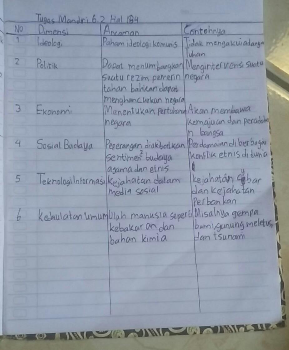 Tabel 6 2 Ancaman Dalam Berbagai Dimensi No 1 Dimensi Politik
