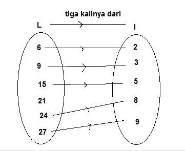 Buatlah diagram panah dari relasi tiga kalinya dari himpunan k 69 unduh png ccuart Images