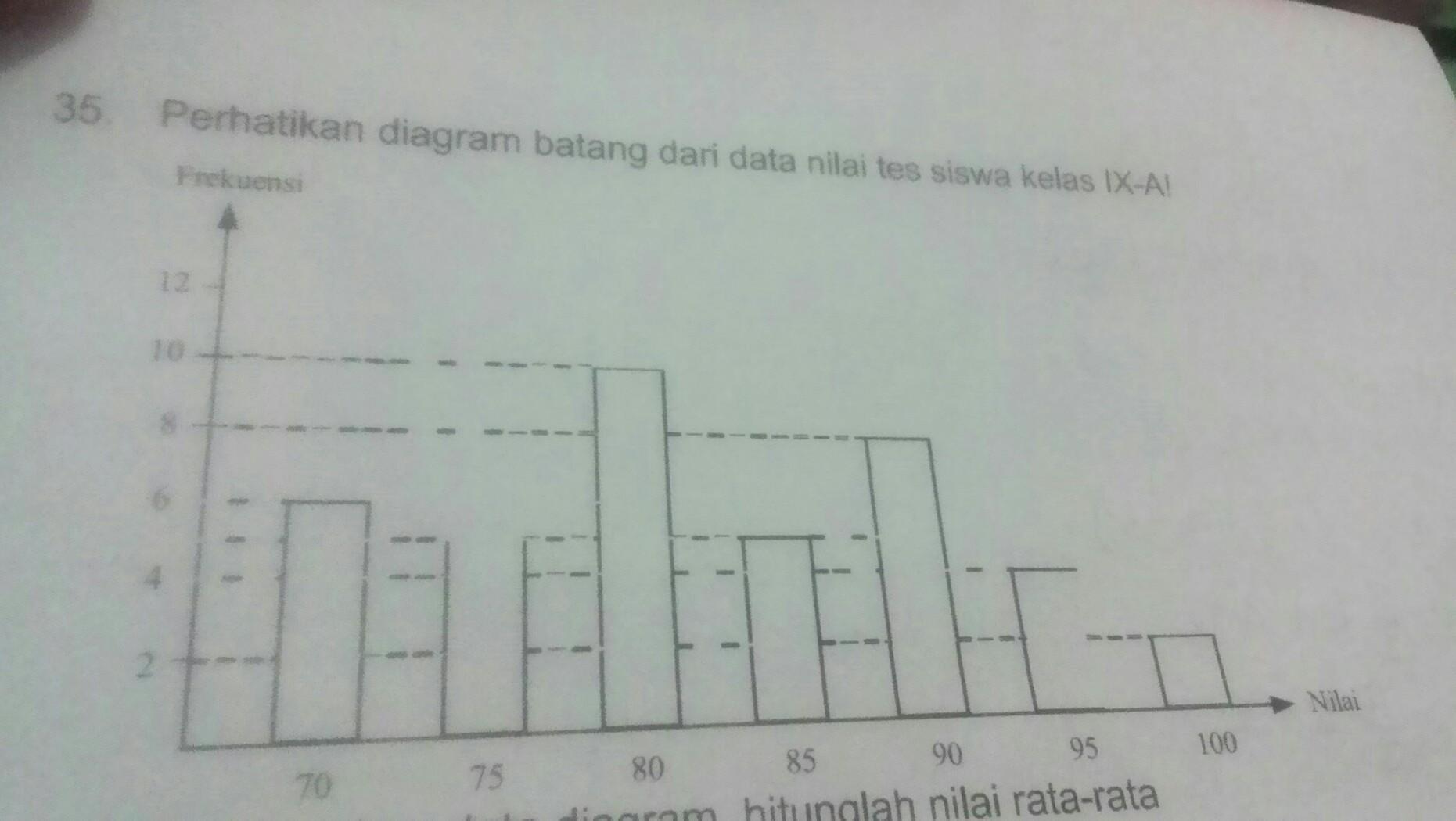 A berdasarkan data diagram hitunglah nilai rata kelas tersebut a berdasarkan data diagram hitunglah nilai rata kelas tersebut tuliskan langkah langkah penyelesaiannya jumlah nilaijumlah siswadan nilai rata ccuart Images