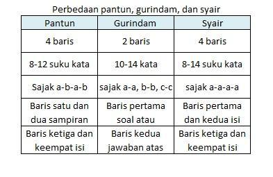 Jawaban Paket Bahasa Indo Kls 7 Hal 171 Brainly Co Id