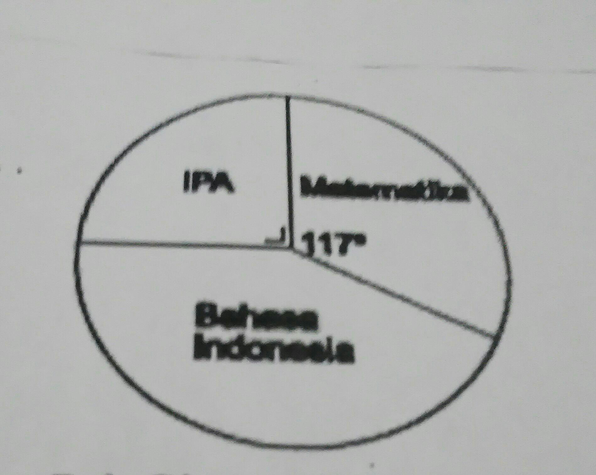 Diagram lingkaran ini menyajikan data tentang mata pelajaran un diagram lingkaran ini menyajikan data tentang mata pelajaran un yang paling disukai dari 40 siswa banyak siswa yang menyukai bahasa indonesia adalah ccuart Gallery
