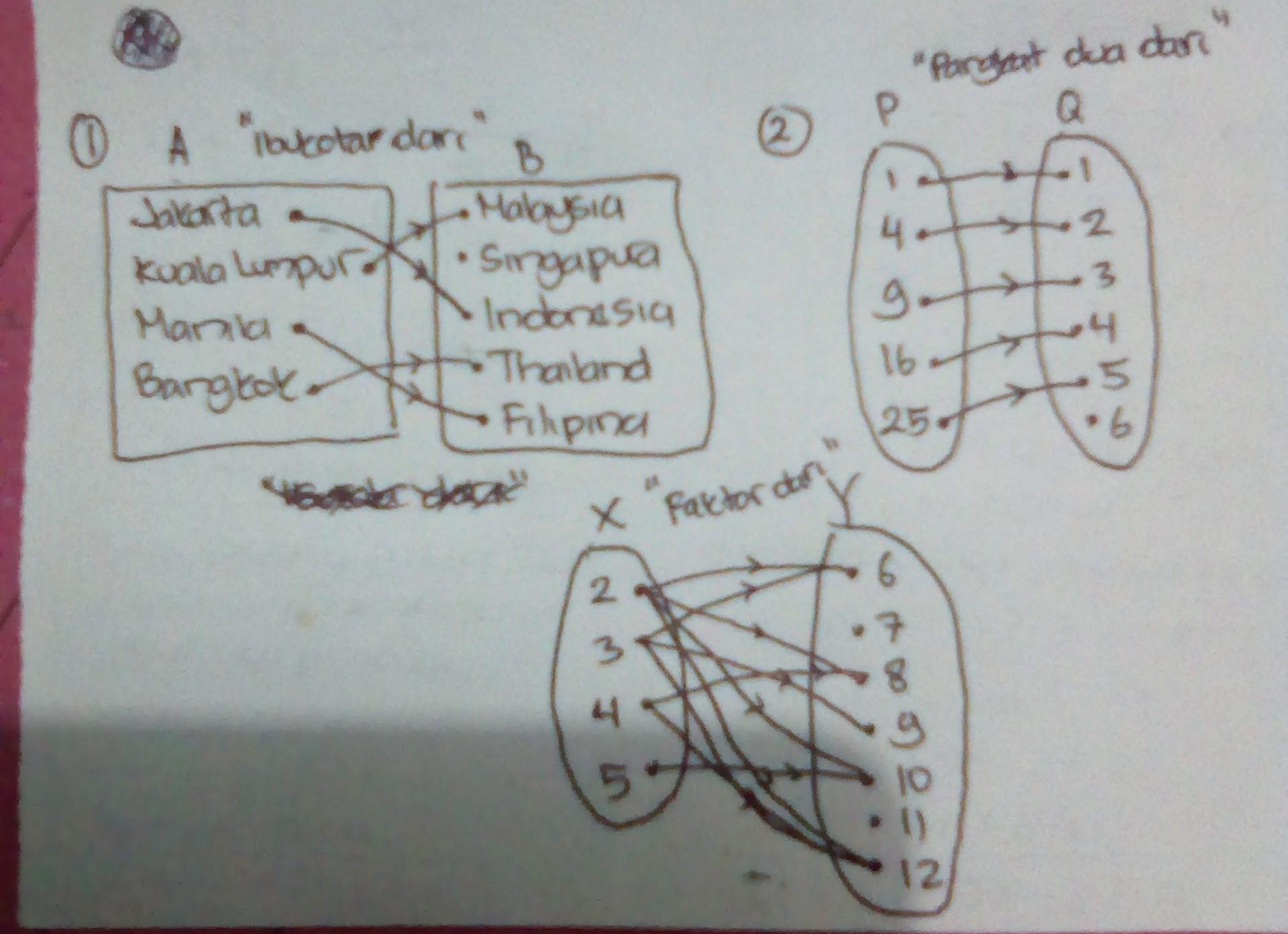 Beri Contoh Relasi Diagram Panah Dan Himpunan Pasangan Berurutan