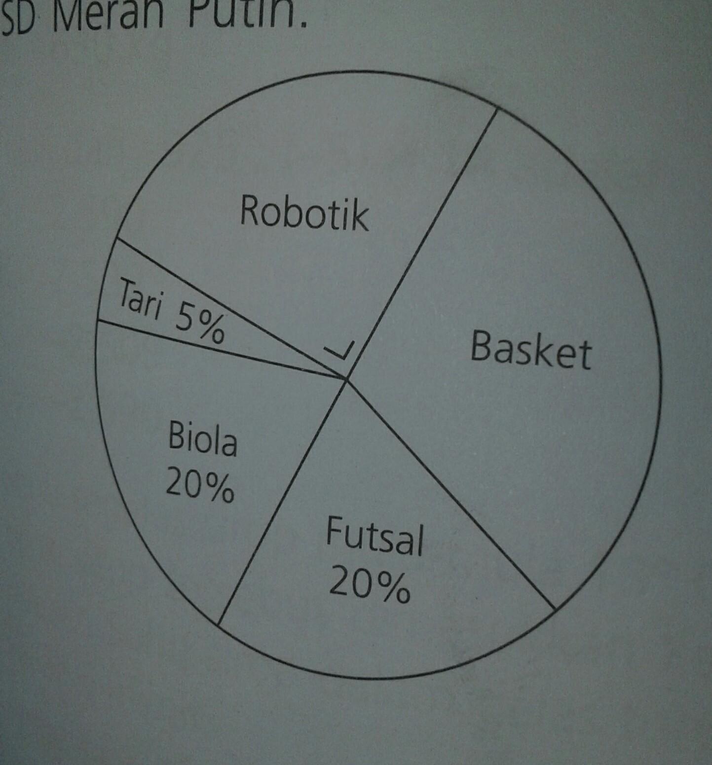 Diagram Lingkaran Berikut Menyajikan Data Ekstakulikuler Yg Diikuti