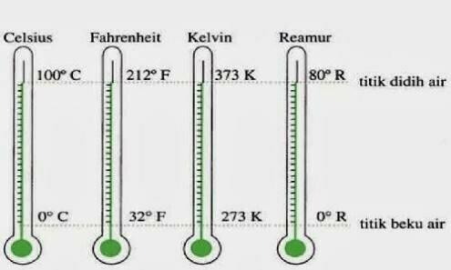 Sebutkan dan jelaskan skala termometer - Brainly.co.id