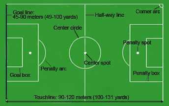 Buatlah Sket Lapangan Bola Beserta Ukurannya Dan Posisi Pemain Brainly Co Id