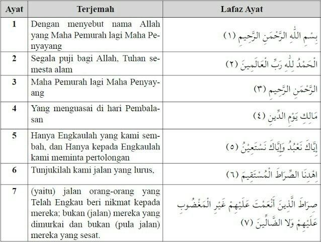 Surat Al Fatihah Berserta Artinya Brainlycoid